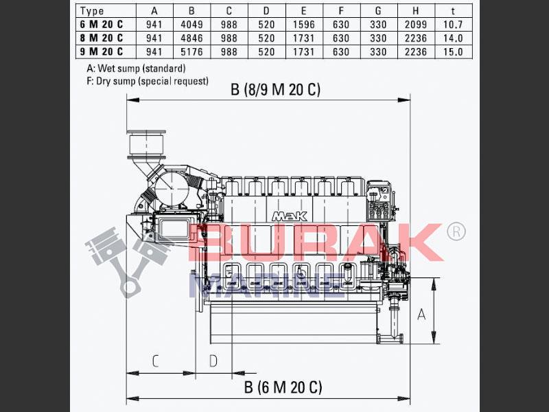 MAK M20 Type of Engines